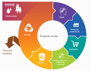 Economía_circular_Asegre